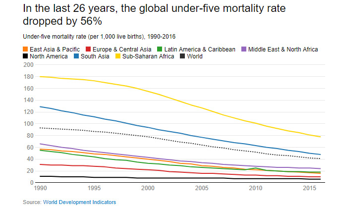 Data Chart: In the last 26 years, the global under-five mortality rate dropped by 56%. © World Bank